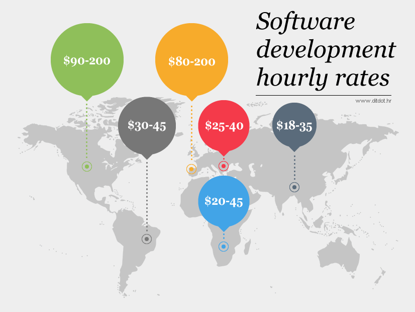 Software development hourly rates infographics